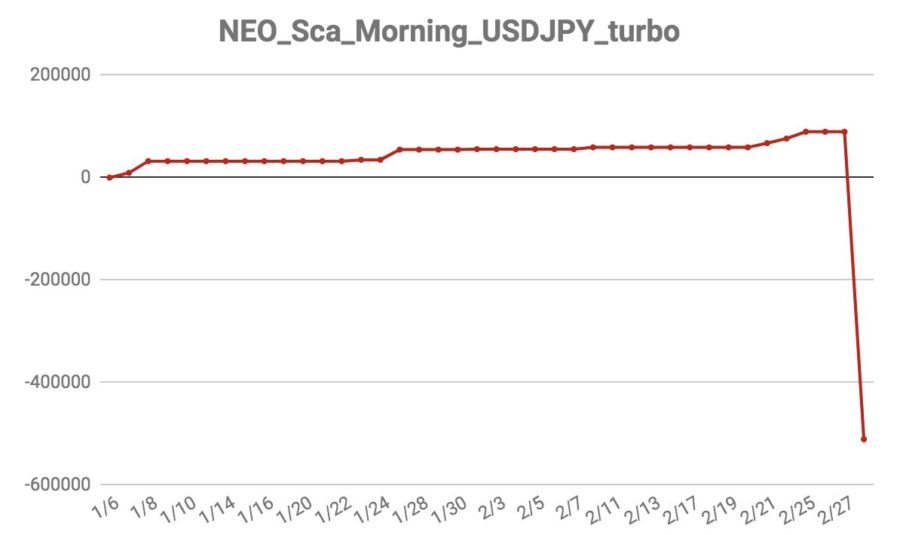NEO_Sca_Morning_USDJPY_turbo